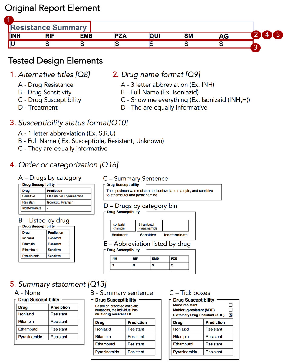 Evidence Based Design And Evaluation Of A Whole Genome Sequencing