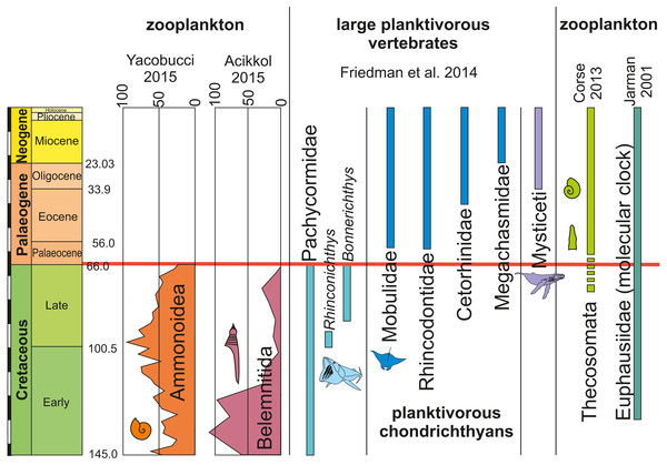 Occurrences, extinctions, originations and diversity changes in plankton and large planktotrophic suspension feeders from the Cretaceous to the Palaeogene (mass extinction marked by red bar).