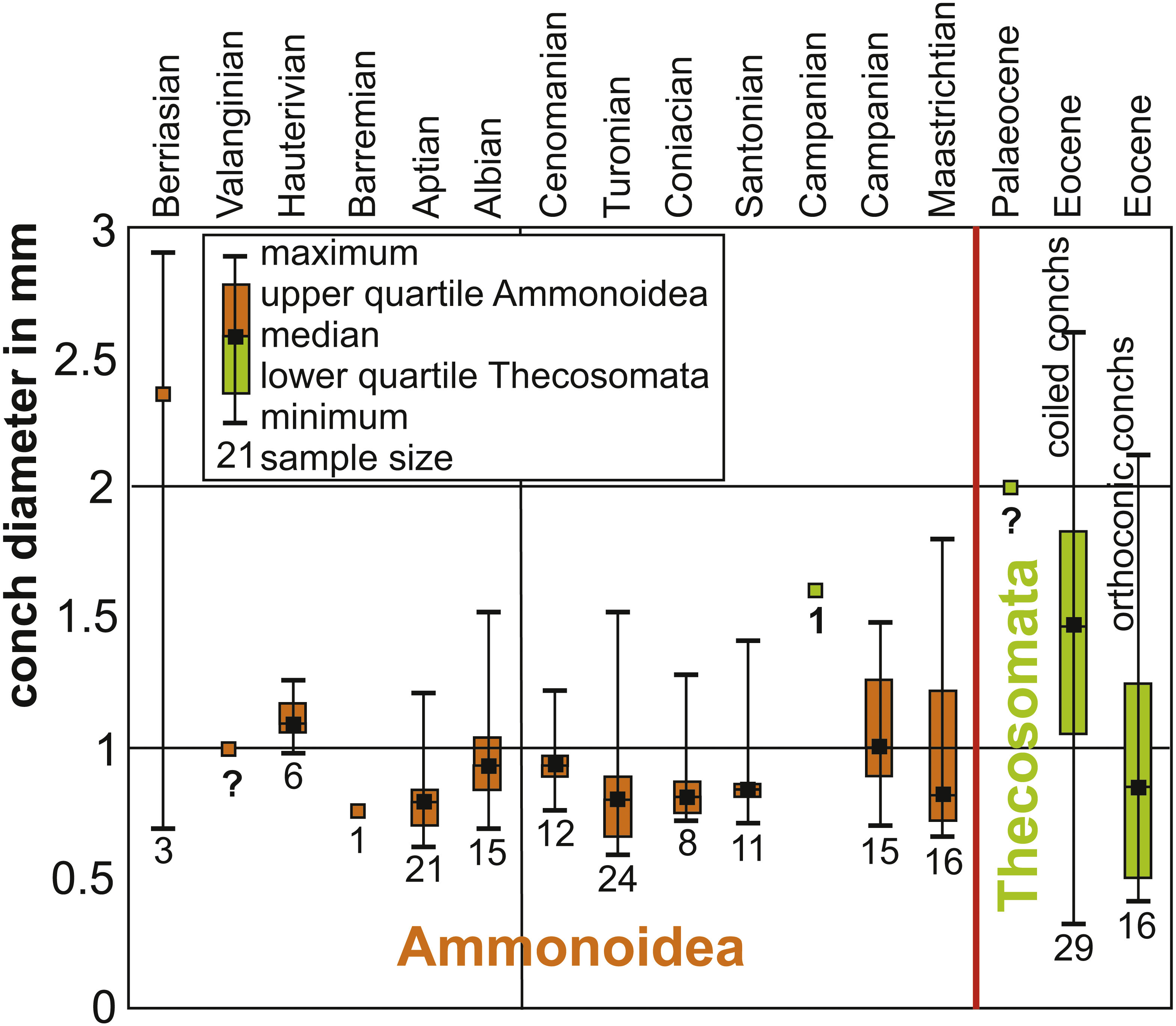 2345c774c7a The old and the new plankton  ecological replacement of associations ...