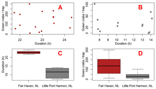Plots comparing green crab catch and fishing duration between Fair Haven, NL and Little Port Harmon, NL.