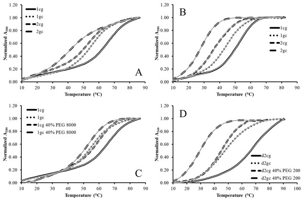 Representative absorbance vs temperature curves from thermal denaturations of model RNA and DNA hairpins.