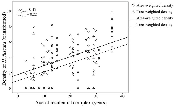 Linear regression of age of residential complex on resource-weighted densities of H. fuscata.