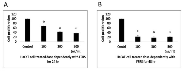HaCaT cell viability as assessed using a WST-1 assay.