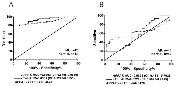 ROC curve analyses of APPAT and cTnI in angina pectoris and MI patients.