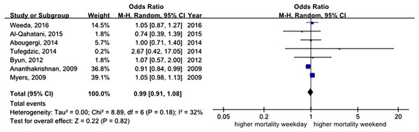 Forest plot of odds ratio for in-hospital mortality due to variceal bleeding during weekend versus weekday.
