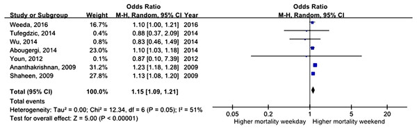 Forest plot of odds ratio for in-hospital mortality due to non-variceal bleeding during weekday versus weekend.