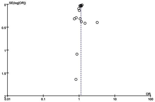 Funnel plot assessed bias of selected studies.