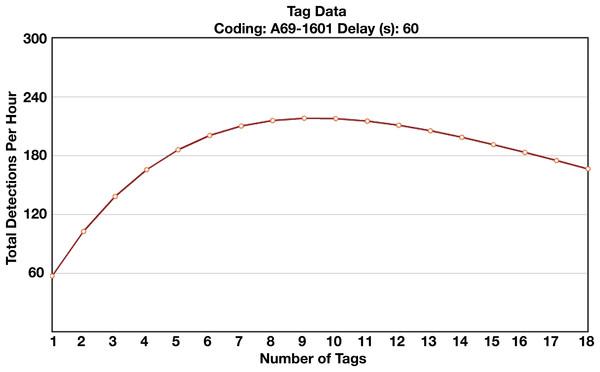 Vemco collision calculator results.