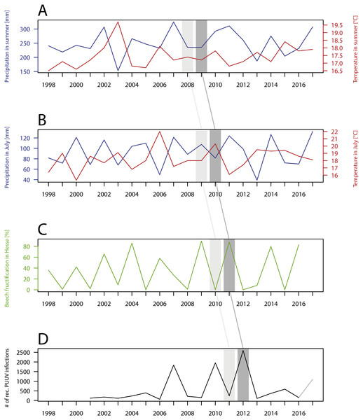 Temporal patterns of the number of recorded PUUV infections and related factors.