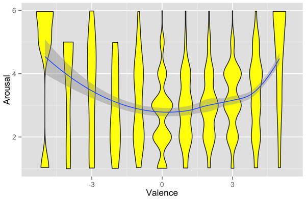 Relationship between affective valence and arousal in the data set.