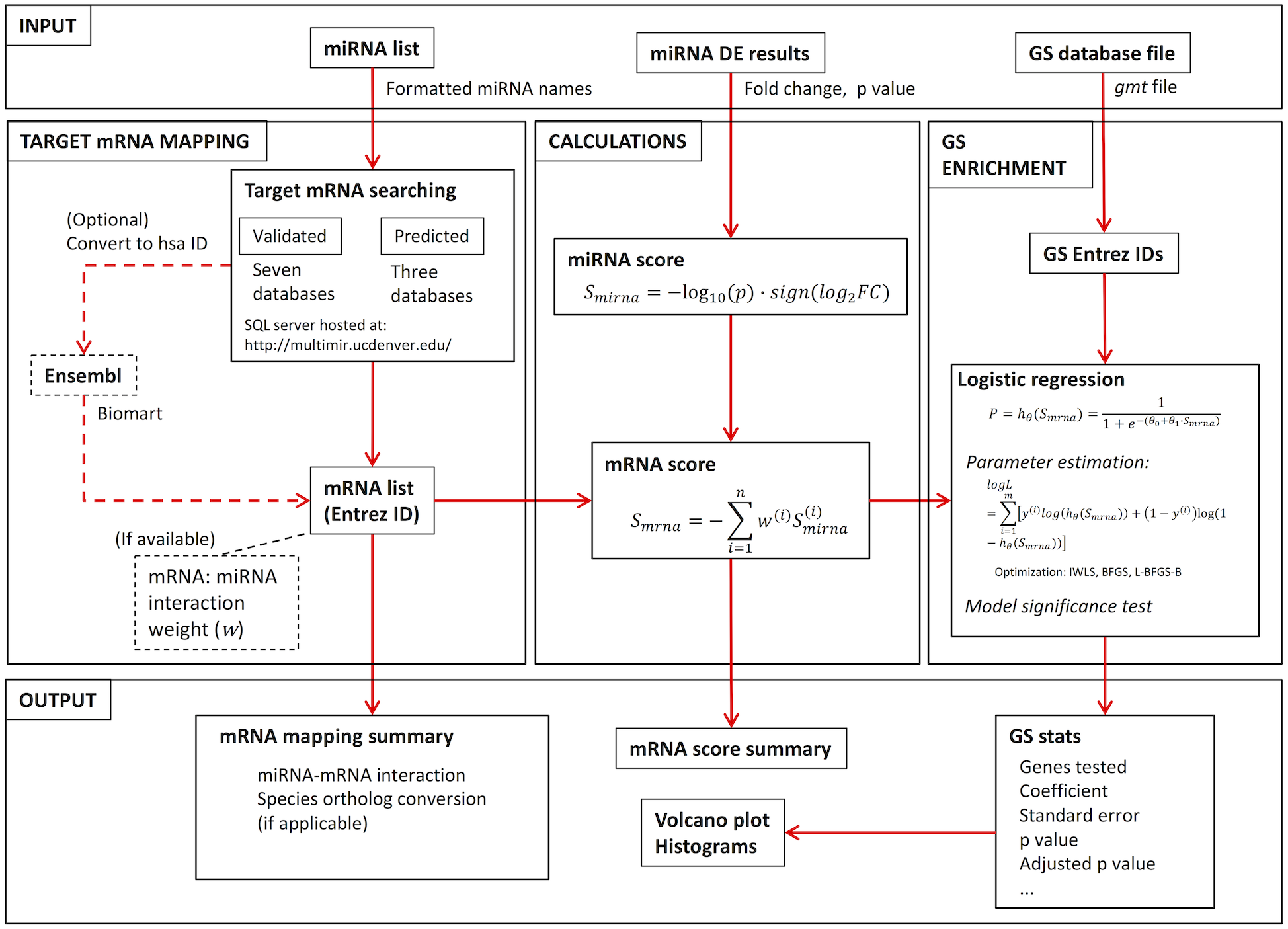 RBiomirGS: an all-in-one miRNA gene set analysis solution