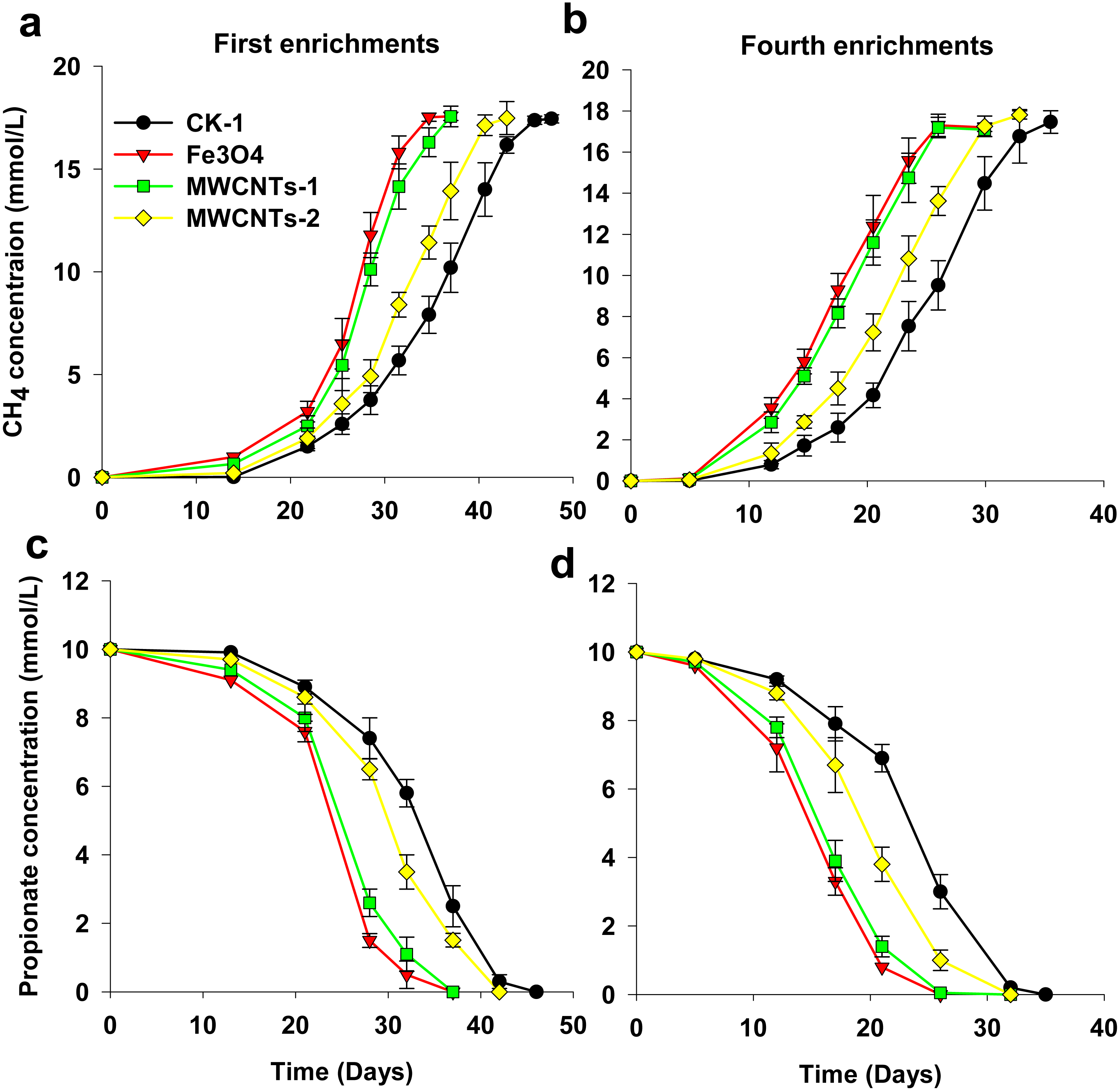 e85e9ec20eb Response of methane production via propionate oxidation to ...
