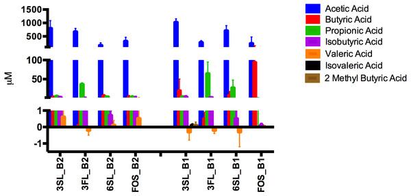 SCFA content of HMO fermentates.