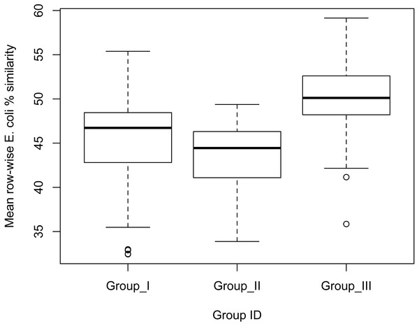 Box-plot indicating the effect of group membership on E. coli % similarity.