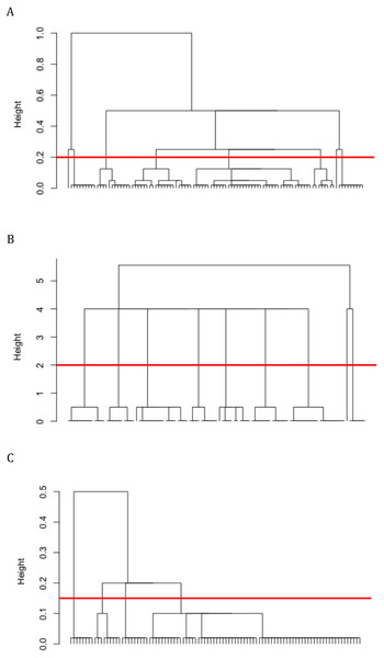DCG social network community structures reconstructed from (A) grooming, (B) huddling, and (A) aggressive interaction matrices for Group I macaques.