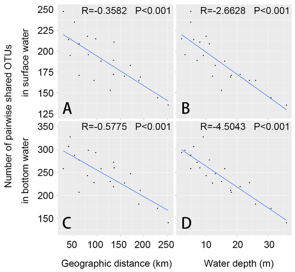 Relationships between geographic distance, water depth and numbers of pairwise shared OTUs are shown in this figure.