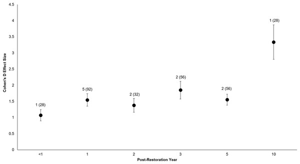 Cohen's D Effect Sizes (±SE) by post-restoration years monitored.