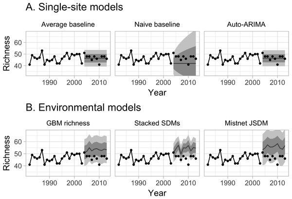 Example predictions from six forecasting models for a single site. Data from 1982 through 2003, connected by solid lines, were used for training the models; the remaining points were used for evaluating the models' forecasts.