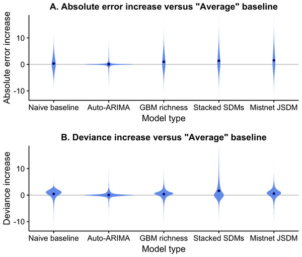 Difference between the forecast error of models and the error of the average baseline using both absolute error (A) and deviance (B).