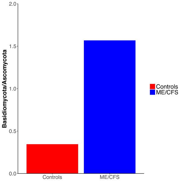 Ratio of Basidiomycota to Ascomycota fungal phyla.