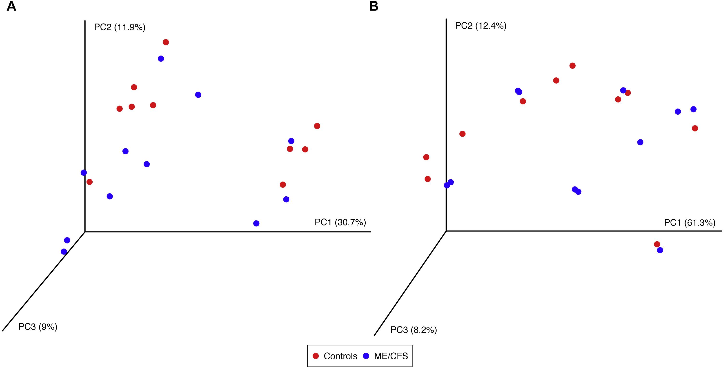 Eukaryotes in the gut microbiota in myalgic encephalomyelitis