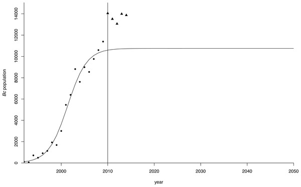 Logistic growth curve for greater Canada goose in Flanders.