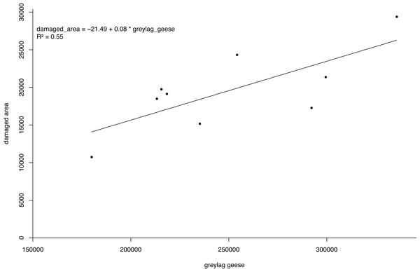 Damage density curve greylag geese.