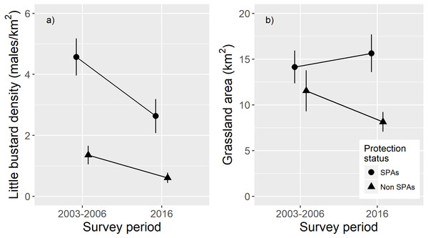 Effects of protection status (SPA versus non-SPA) and survey period (2003–2006 or 2016) on population densities and on the amount of suitable grassland habitat.