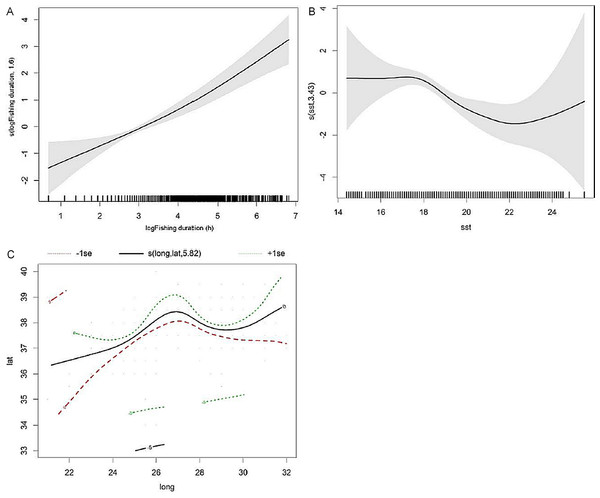 Smoothers estimates for the predictors (A) fishing duration, (B) SST and (C) spatial location (latitude/longitude) obtained by the GAM predicting probability of common dolphin bycatch.