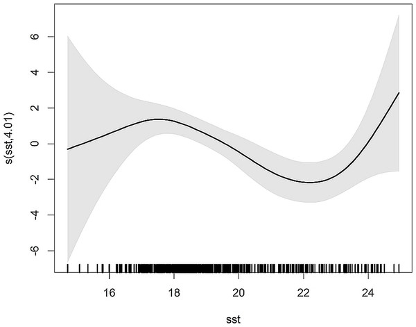 Smoothers estimate for the predictor SST obtained by the NB GAM predicting probability of common dolphin bycatch.