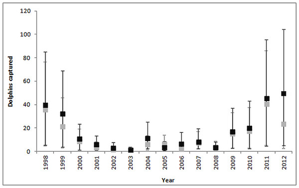 Comparison of ratio estimate (grey bars) and NB GAM (black bars) estimates of the annual common dolphin bycatch.