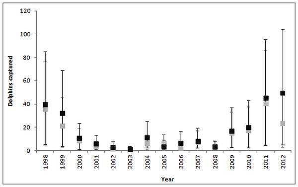 Comparison of ratio estimate (grey bars) and NB GAM (black bars) estimates of the annual common dolphin bycatch.