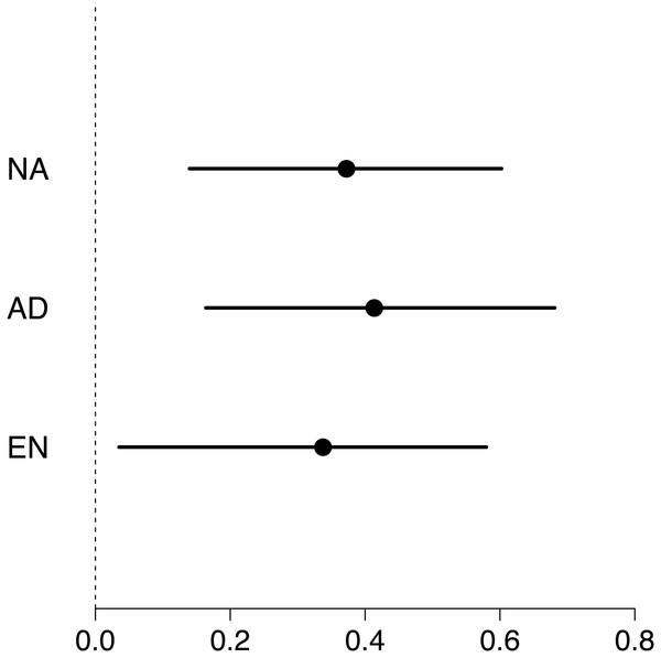 Forest plot of repeatability estimates in maximum swimming speed.