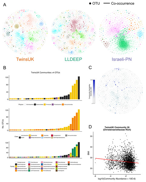 Communities detected within the co-occurrence networks.