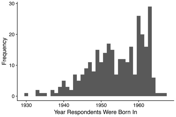 Histogram showing the frequency distribution of years in which respondents were born.