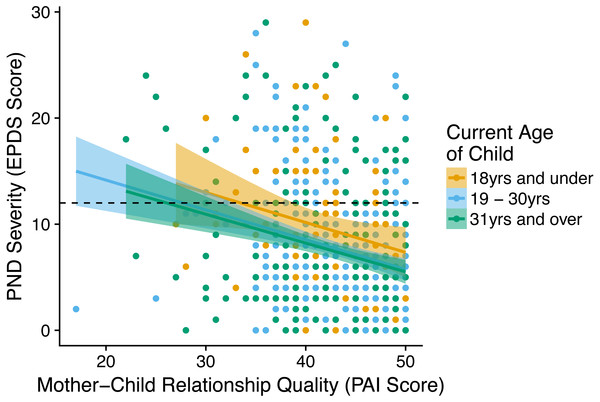 Graph showing the relationship between the PND severity (EPDS score) at a given birth and the mother-child relationship quality (PAI score) with the child from that birth.