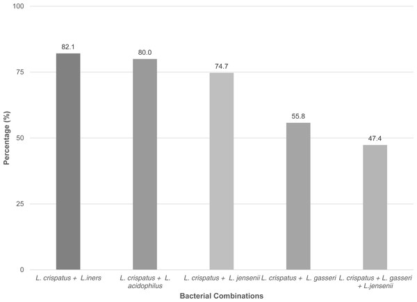 Percentage of grouped Lactobacillus species found between the samples.