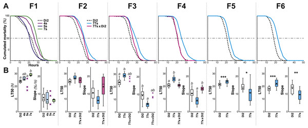 Survival in females selected for desiccation resistance over the first six generations.