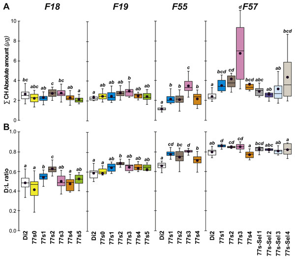 Principal cuticular hydrocarbon levels in females of selected lines between F18 and F57.