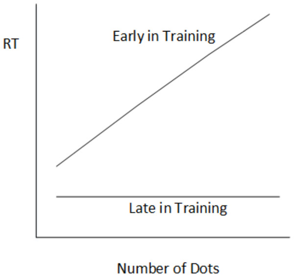 Reaction time in the dot counting task as a function of number of dots in each stimulus picture.