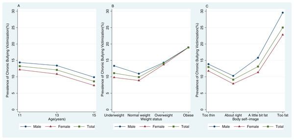 The prevalence of chronic bullying victimization by (A) age, (B) weight status, and (C) body self-image (n = 213,595).