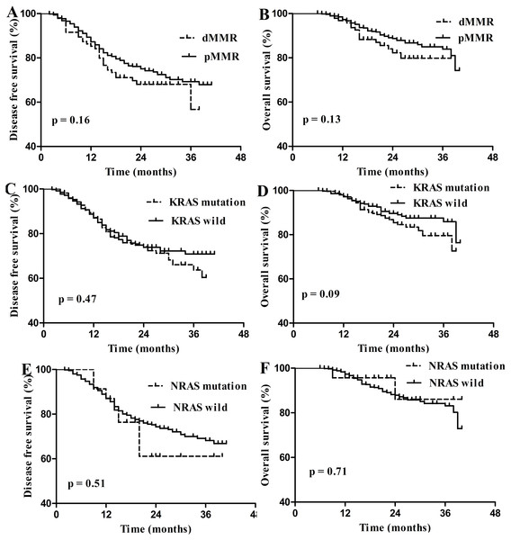 Survival curves for disease free survival (DFS) and overall survival (OS) in stage I–III colorectal carcinoma according to dMMR or RAS status.