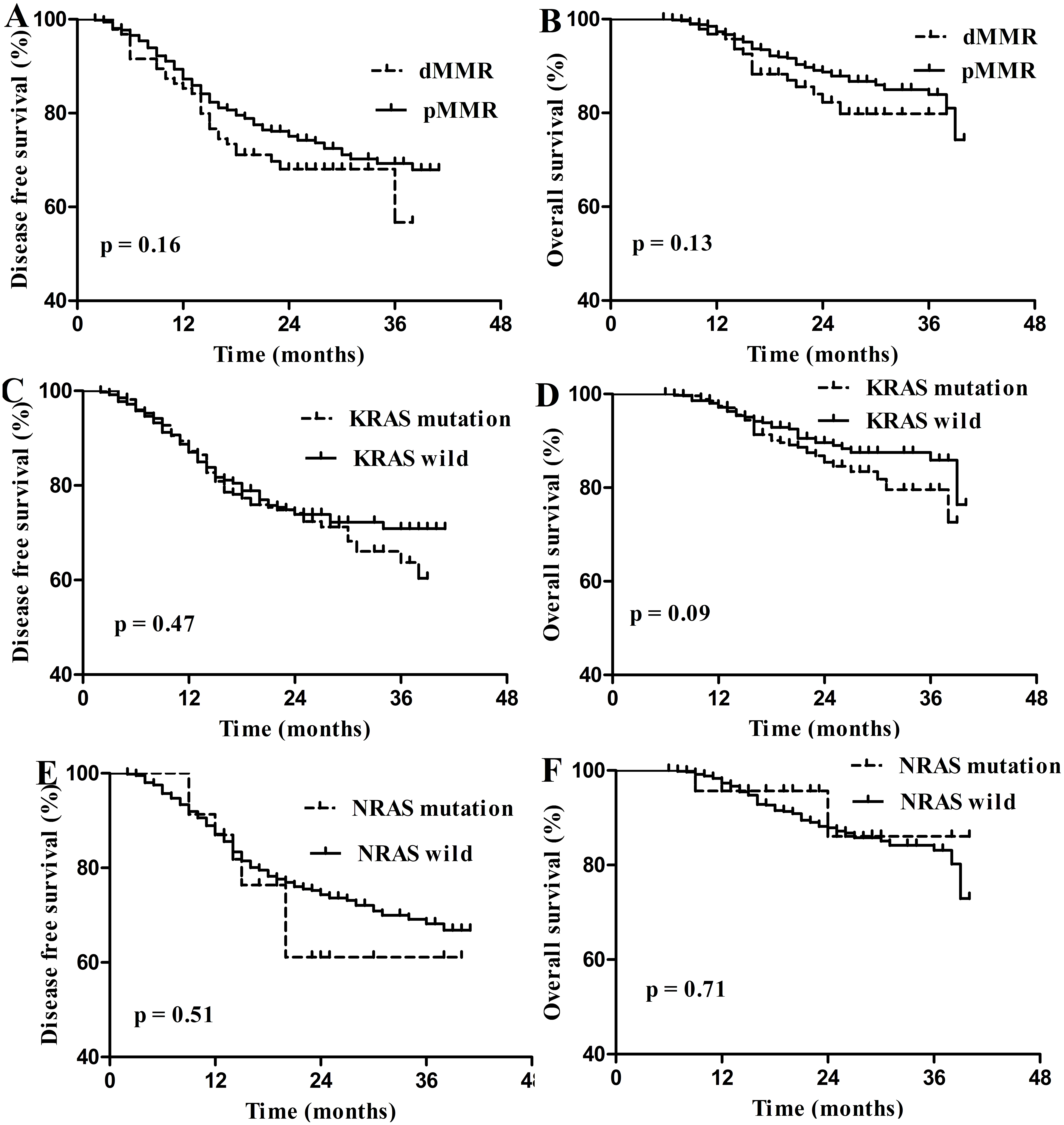 Deficient Mismatch Repair And Ras Mutation In Colorectal Carcinoma Patients A Retrospective Study In Eastern China Peerj