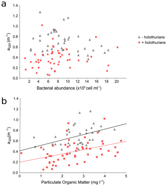 Scatterplots of absorption coefficients at 325 nm (a325)  vs. bacterial abundance (A) and particulate organic matter (B) of the time-series data.