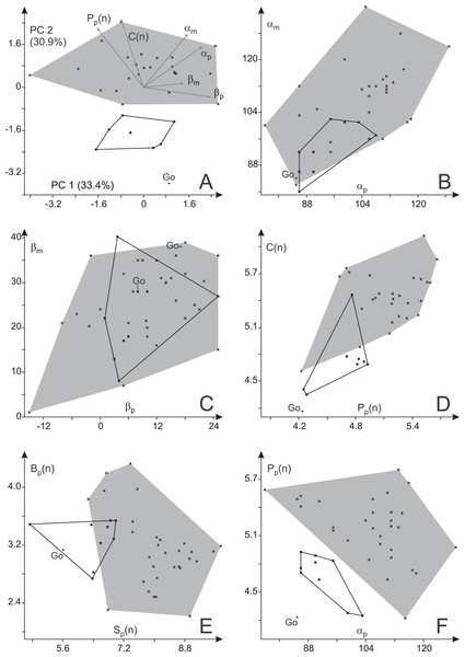 Variability in trackway parameters of Ichniotherium cottae from three Thuringian Forest localities.