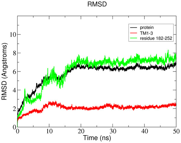 Total RMSD of the Δ9-fatty acid desaturase simulated in POPC lipid bilayer and RMSD of its different regions simulated in a POPC lipid bilayer.