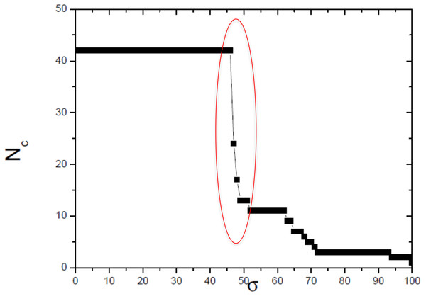Size of the largest connected component (Nc) versus the threshold similarity σ.