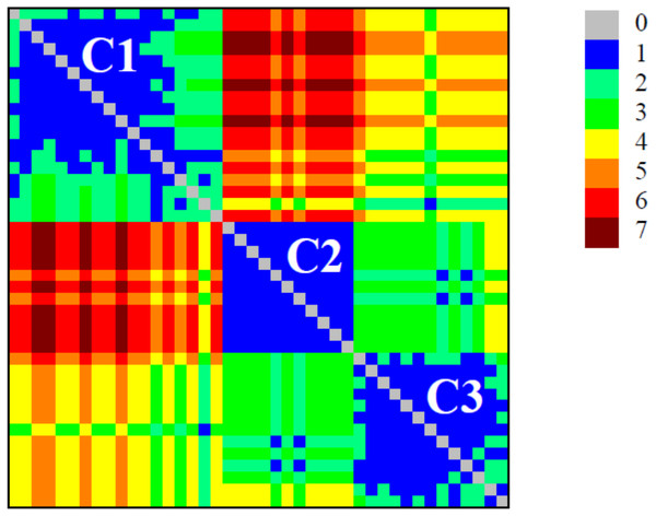 Colour plot of neighbourhood matrix at σcri=46% with the indication of the communities (modules).