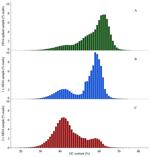 Distribution of reads obtained from Ion Torrent sequencing using three different sample preparation methods based on their individual GC content in % of the total number of reads in one sample.