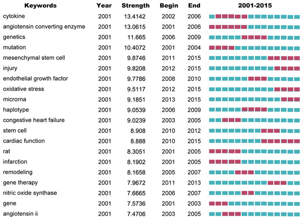 Top 20 keywords with the strongest citation bursts on the gene research of myocardial infarction during 2001–2015.